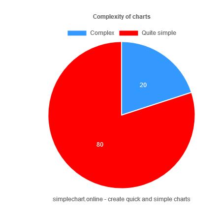 simplechart.online pie chart example