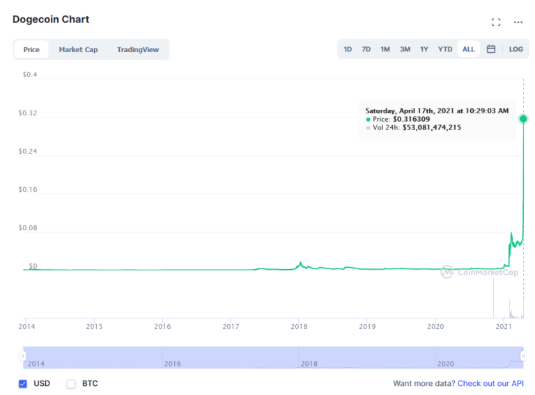 Chart of the price surge of Dogecoin