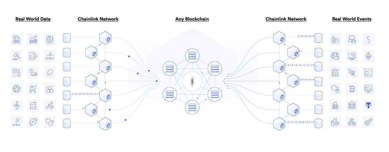Chainlink diagram