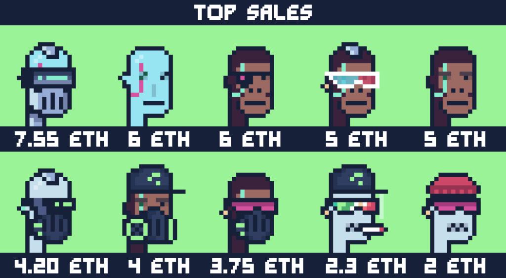 DystopianPunks top sales